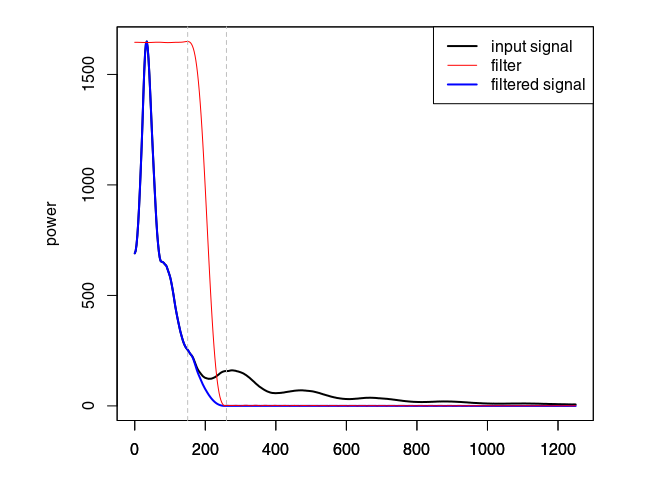 plot frequency filter